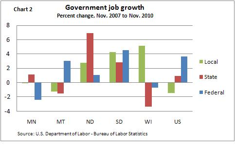 Govt. jobs - ch2