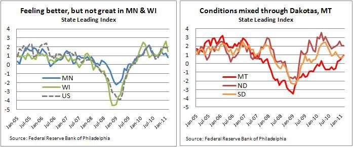 Philly Fed index charts - 4-15-11