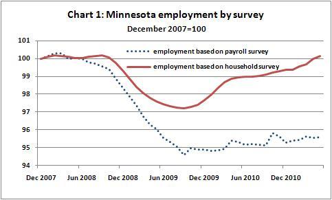 Employment Ch 1 -- 7-19-11