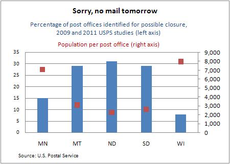 Post office closures -- Ch1 8-3-11