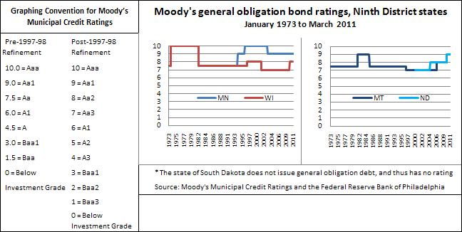 Moody's municipal credit ratings 6-14-11