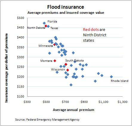 FEMA flood insurance -- 7-2-11