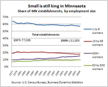 Small biz chart -- 5-5-11