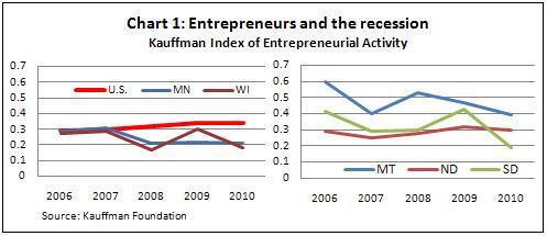 Entrepreneur chart 1 -- 5-13-11