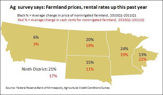 Farmland values map -- ag credit 8-3-11