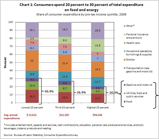 Consumer expenditures -- CH1 8-23-11