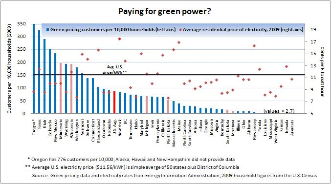 Green pricing -- 9-8-11