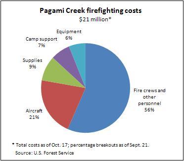 Pagami Creek redo -- 10-13-11