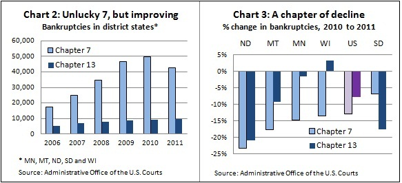 Bankruptcy -- Ch 2&3 -- 3-26-12