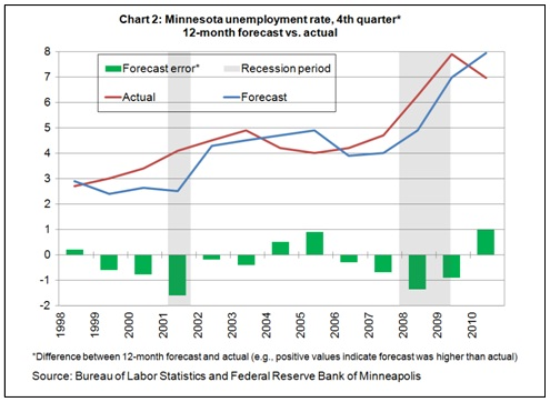Forecast -- Chart 2  2-27-12