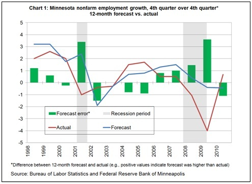 Forecast -- Chart 1 2-27-12