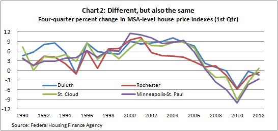 Housing index chart 2 -- 5-30-12
