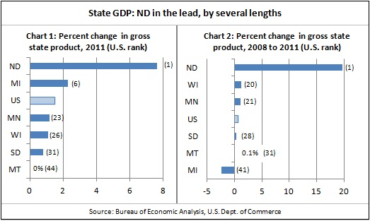 State GDP -- 6-6-12