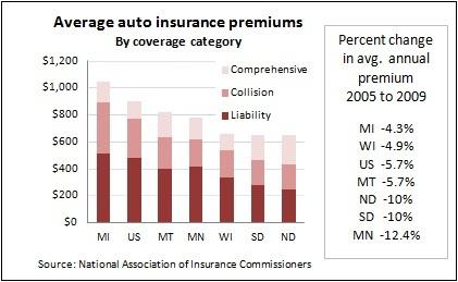 Auto insurance -- 1-23-12