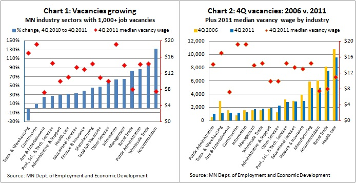 MN job vacancies -- Chart 1&2 -- 3-2-12