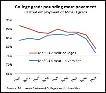 MnSCU grad job -- Chart 1 3-12-12