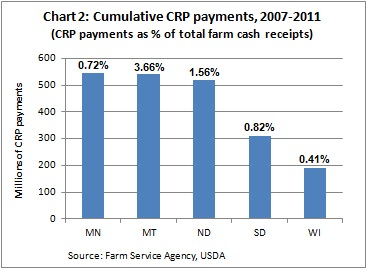 CRP payments -- 6-20-12