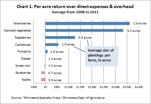 Farm specialty crops Chart 1 -- 8-23-12