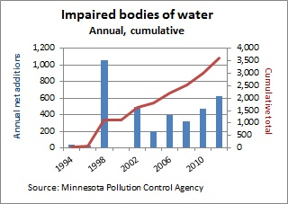 MN impaired lakes CH1 -- 9-28-12