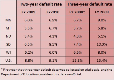 Student default table -- 10-24-12