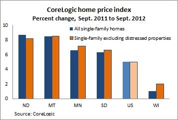 CoreLogic HPI chart -- 11-7-12