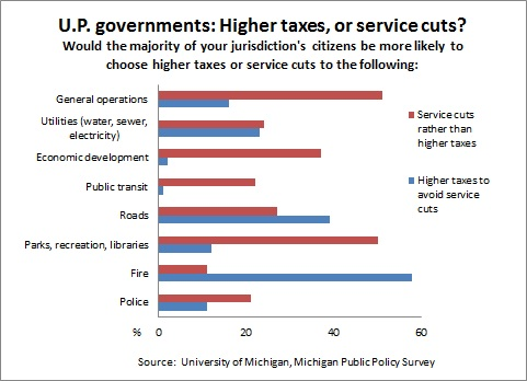 UP govt. taxes vs service cuts -- 1-21-13