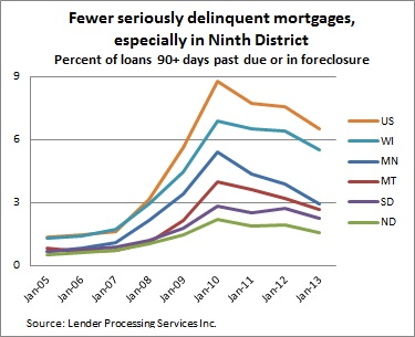 Mortgage delinquencies -- 2-28-13