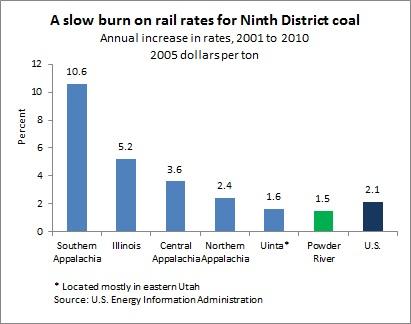 Coal chart -- 12-5-12