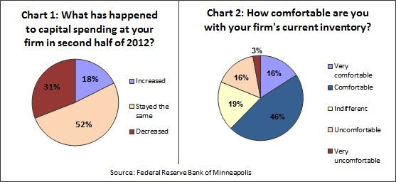 Mpls Fed ad hoc survey -- 1-24-13