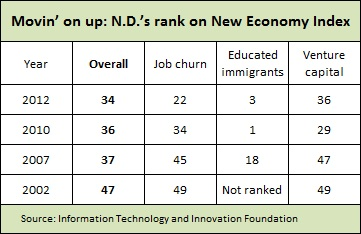 ND & New Economy rank -- 1-28-13