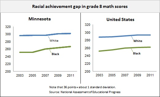 Achievement gap charts -- 4-12-13