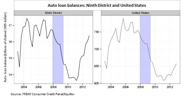Auto loan balances CH1
