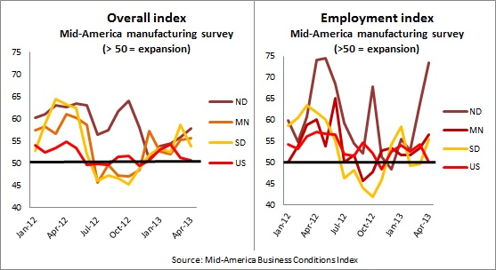 Mid-America -- April survey charts 5-2-13