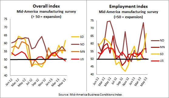 Mid-America June survey -- 6-5-13