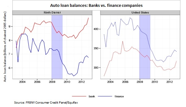 Auto loan balances -- Banks v. Finance CH2