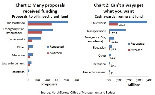 ND oil impact grants -- CH1-2