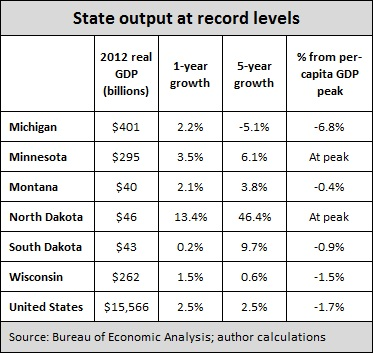 State GDP -- 6-7-13