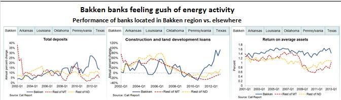 Bakken banking 3 charts -- 8-20-13