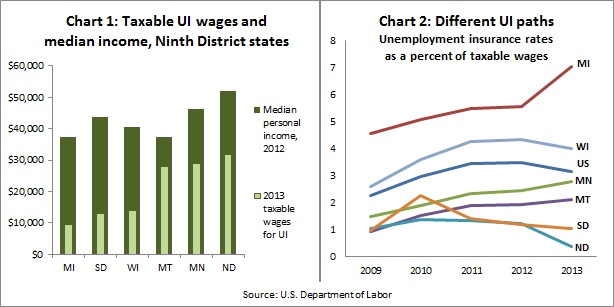 UI rate charts 1-2