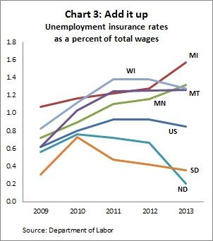 UI rate charts 3