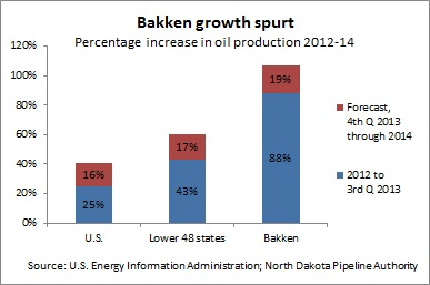 Bakken production -- 12-2-13