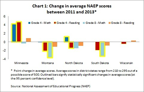 NAEP scores CH1 -- 12-11-13
