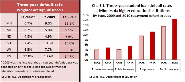 Student loan defaults -- 2-20-14