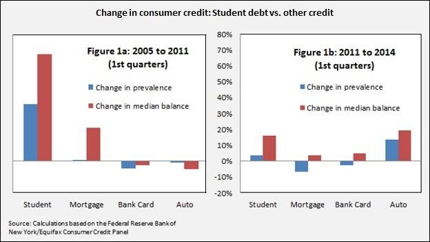 Student debt ch1-2 6-5-14