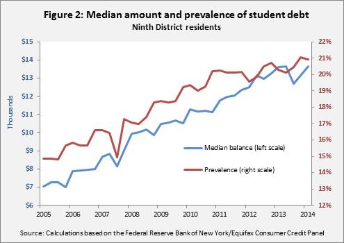 Student debt Ch3-- 6-5-14