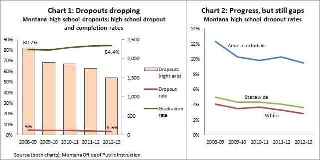 Montana dropouts -- 2-5-14