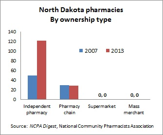 ND pharmacies -- 2-28-14