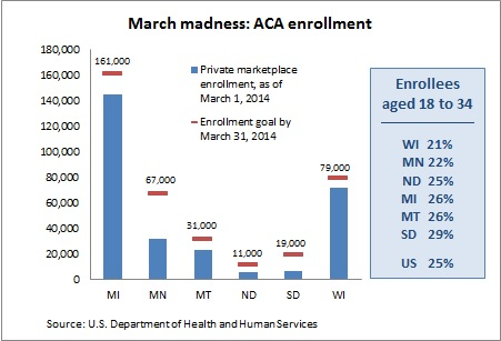 ACA March update -- 3-17-14