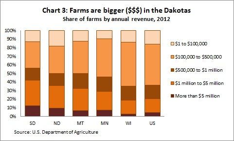 Farms by size & revenue Ch3 -- 6-20-14