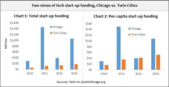 Tech startups -- 8-19-14